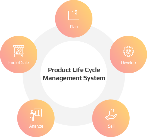 Product Life Cycle Management System